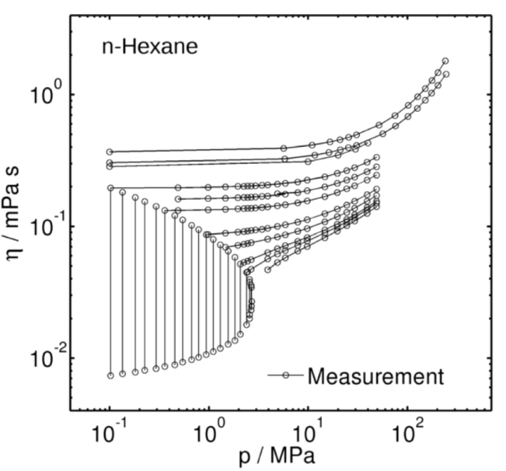 Viscosity of n-hexane (c)
